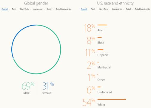Gráfico diversidade 2015